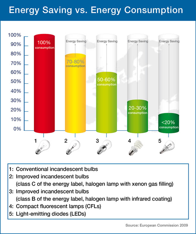 Comparing Light Bulbs - Incandescent, Halogen, CFL and LED : Stardust.com
