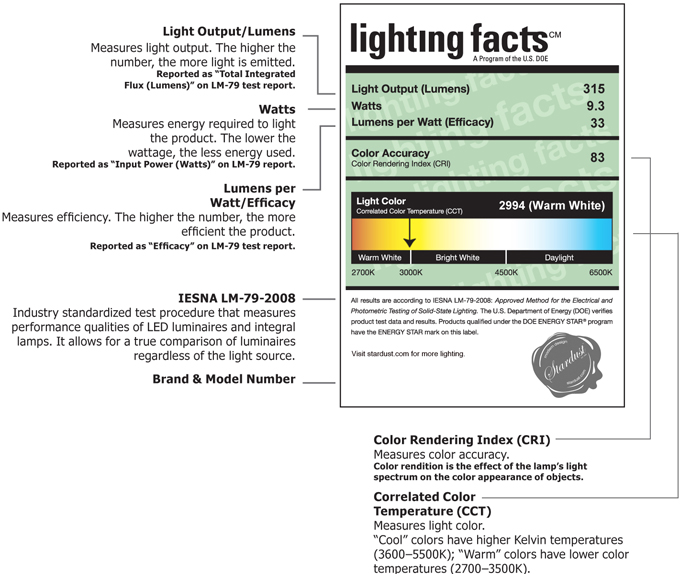Light Bulb Comparison Chart